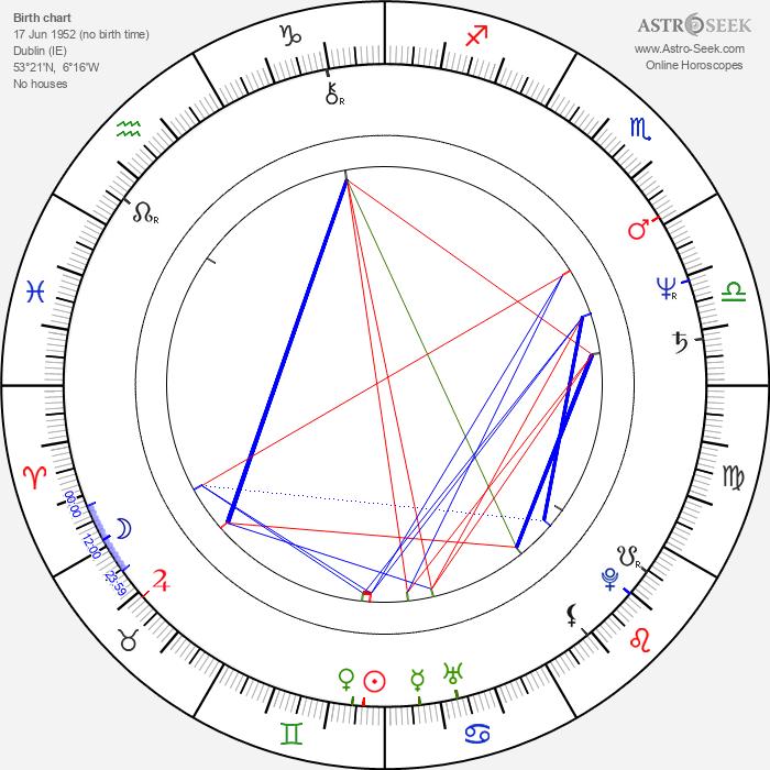 Trish McAdam - Astrology Natal Birth Chart