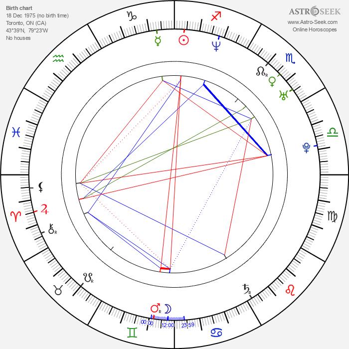 Trish Stratus - Astrology Natal Birth Chart