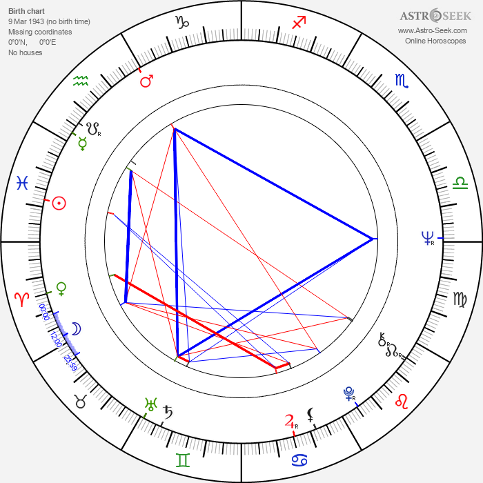 Trish Van Devere - Astrology Natal Birth Chart