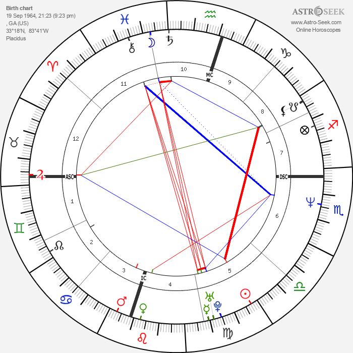 Trisha Yearwood - Astrology Natal Birth Chart