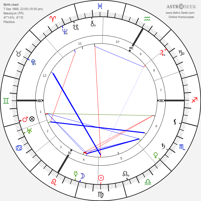 Tristan Bernard - Astrology Natal Birth Chart