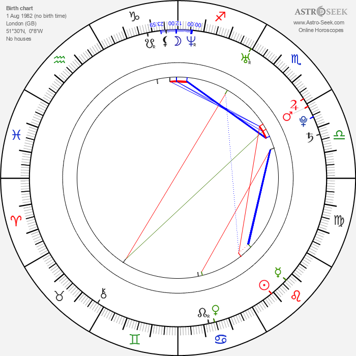Tristan Cousins - Astrology Natal Birth Chart