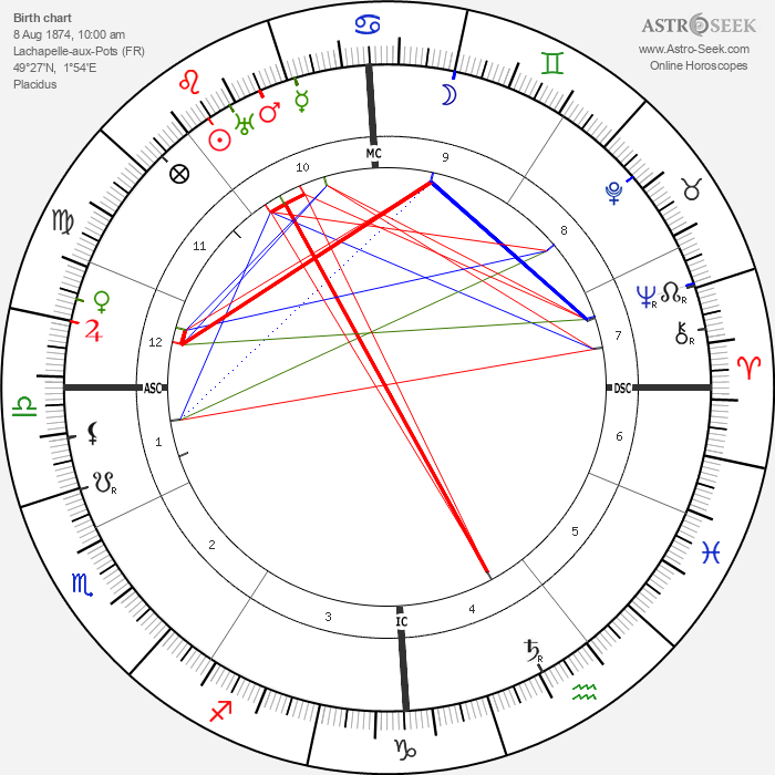 Tristan Klingsor - Astrology Natal Birth Chart