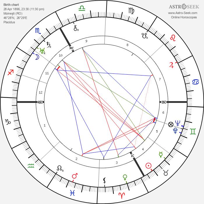 Tristan Tzara - Astrology Natal Birth Chart