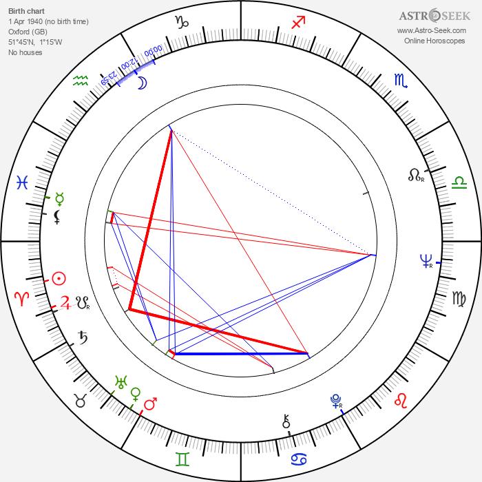 Tristram Powell - Astrology Natal Birth Chart