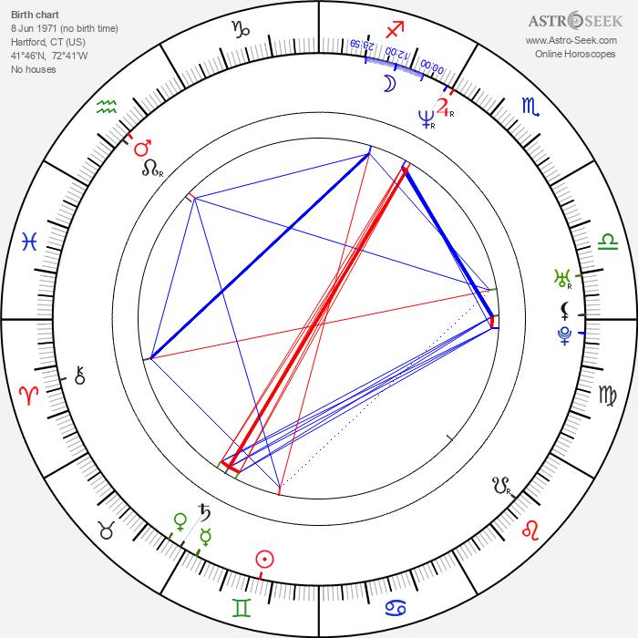Troy Duffy - Astrology Natal Birth Chart