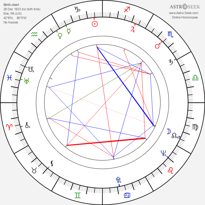 Troy Patterson - Astrology Natal Birth Chart
