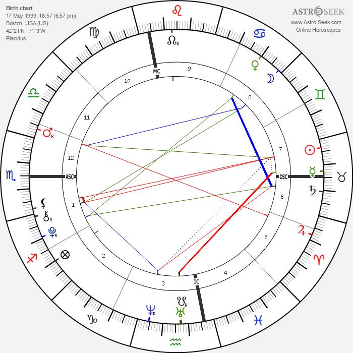 Troy Sliney - Astrology Natal Birth Chart