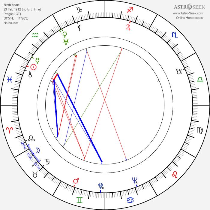 Truda Grosslichtová - Astrology Natal Birth Chart