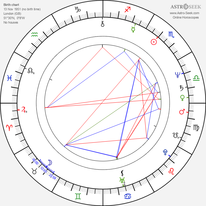 Trudie Goodwin - Astrology Natal Birth Chart