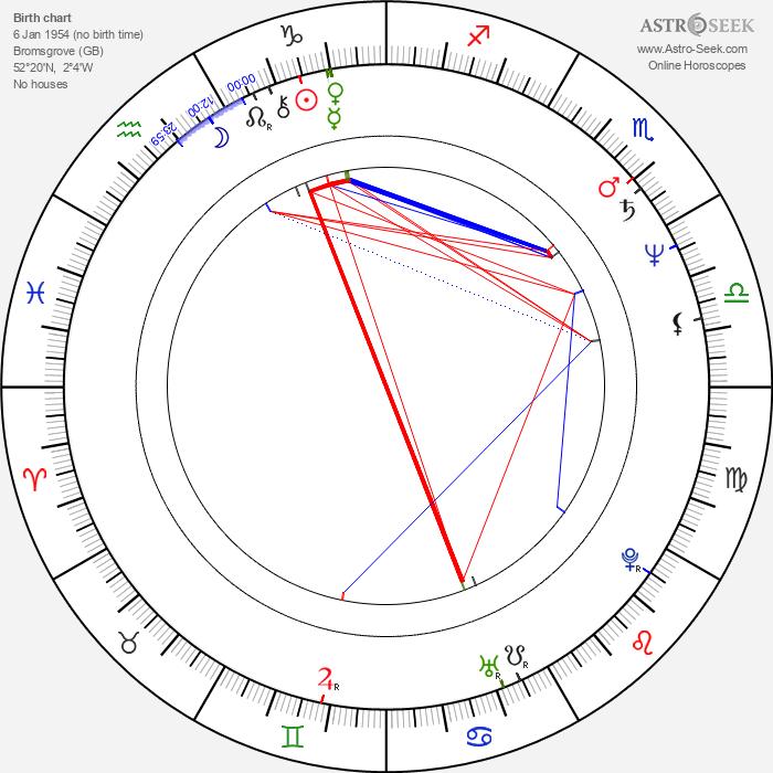 Trudie Styler - Astrology Natal Birth Chart