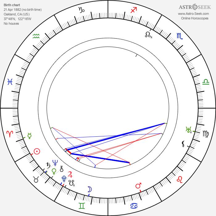 True Boardman - Astrology Natal Birth Chart