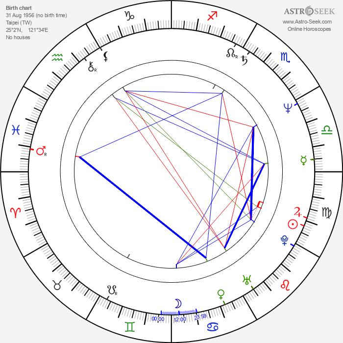 Tsai Ing-wen - Astrology Natal Birth Chart