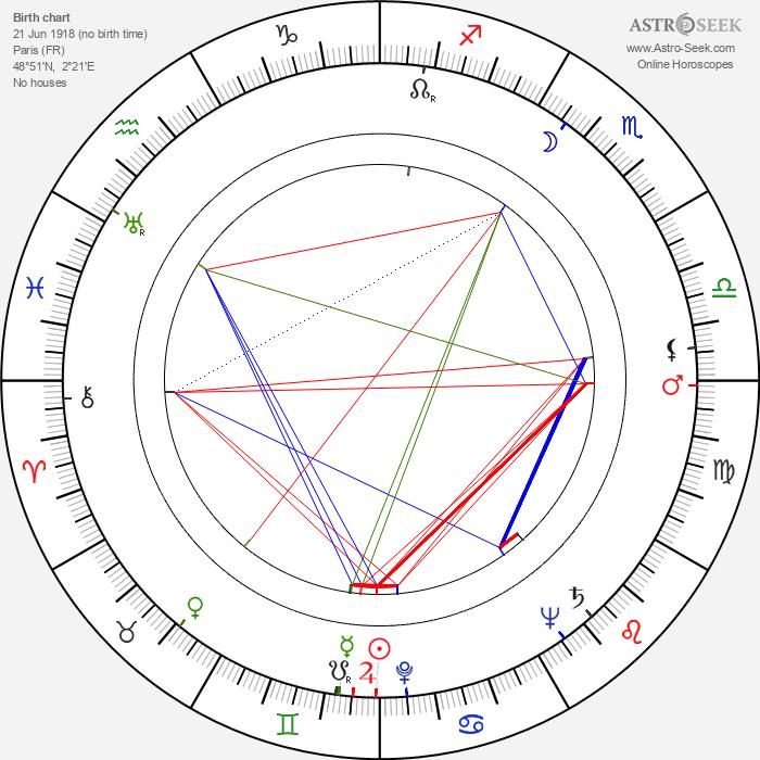 Tsilla Chelton - Astrology Natal Birth Chart