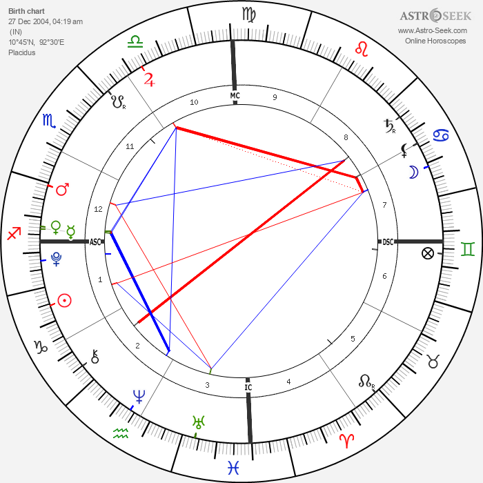 Tsunami Roy - Astrology Natal Birth Chart