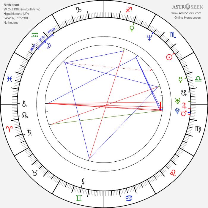 Tsunku - Astrology Natal Birth Chart