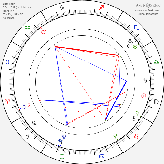 Tsuru Aoki - Astrology Natal Birth Chart