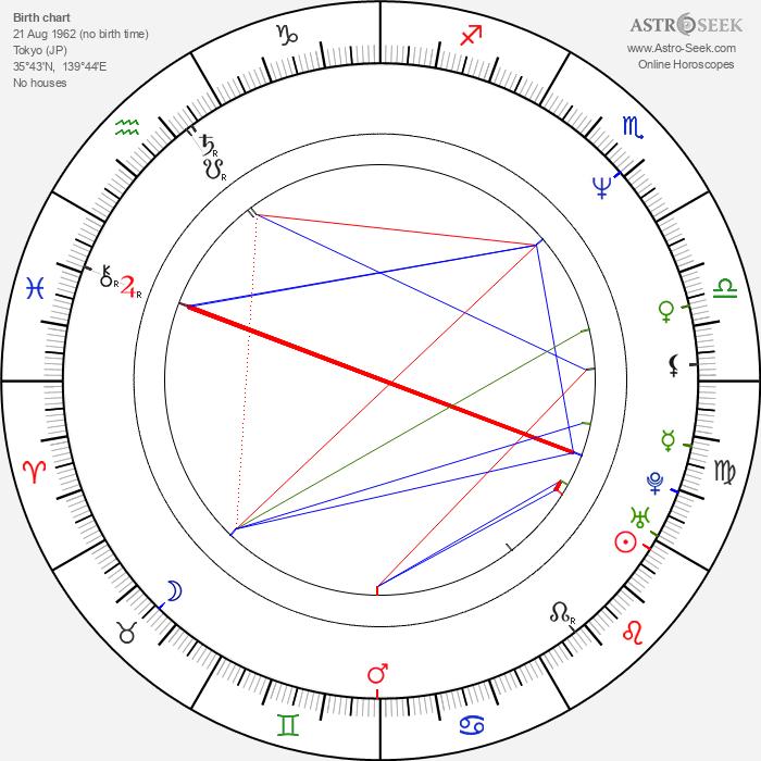 Tsutomu Miyazaki - Astrology Natal Birth Chart