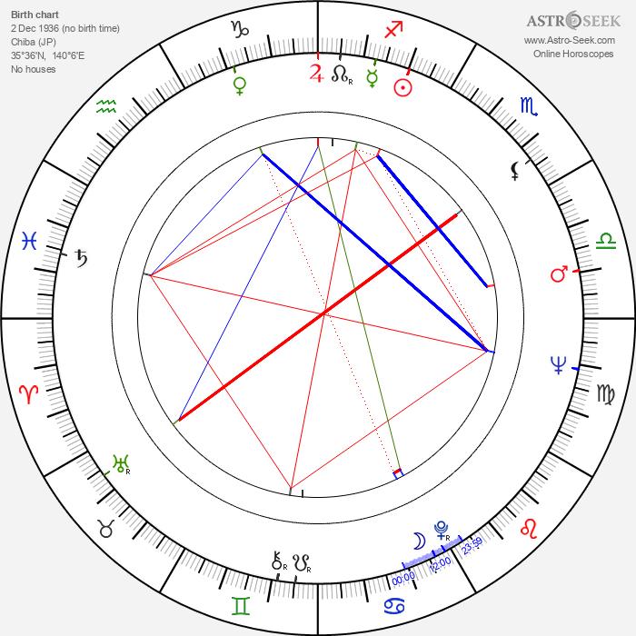 Tsutomu Yamazaki - Astrology Natal Birth Chart