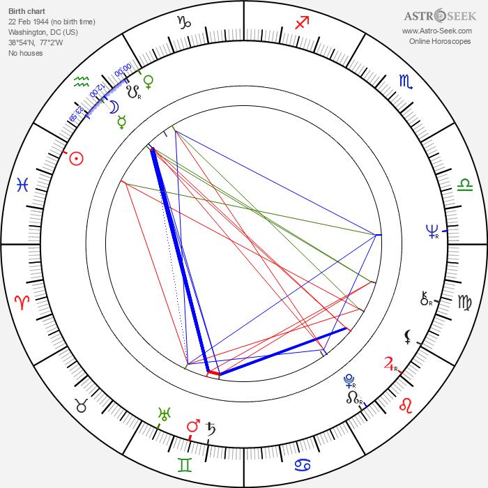Tucker Smallwood - Astrology Natal Birth Chart