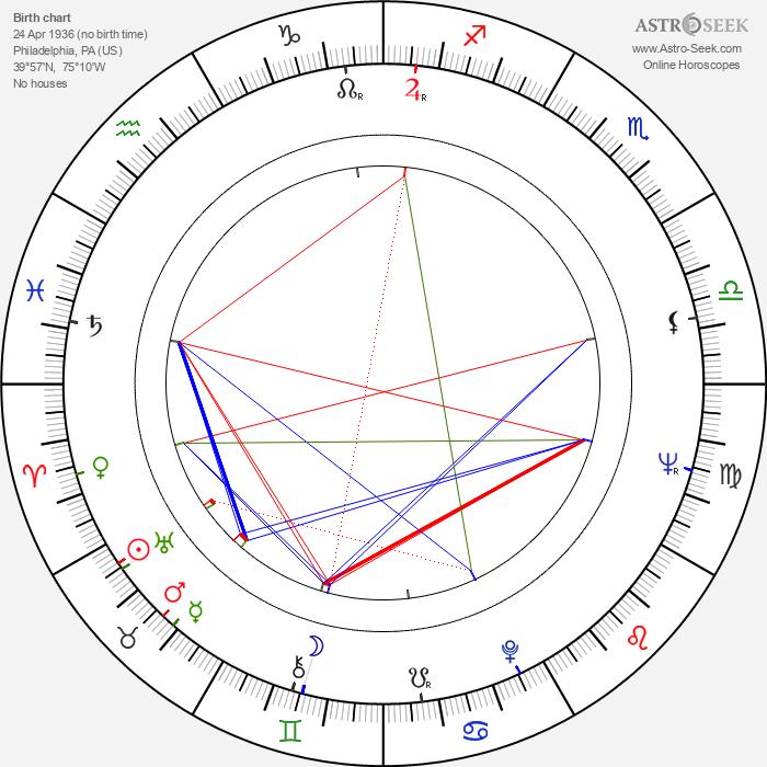 Tucker Smith - Astrology Natal Birth Chart