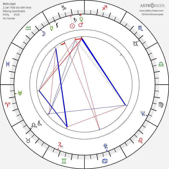 Tudor Gates - Astrology Natal Birth Chart