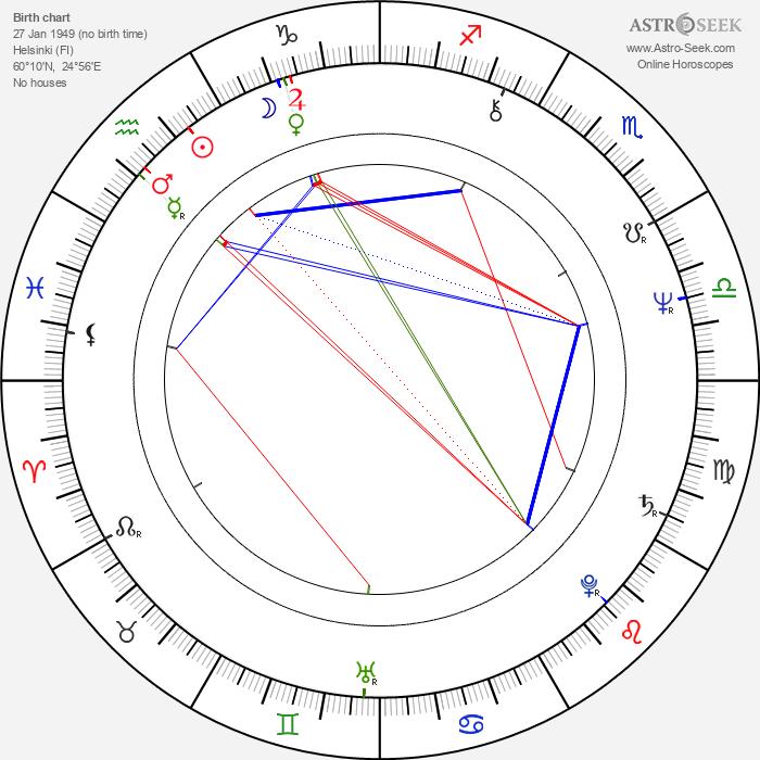 Tuija Ahvonen - Astrology Natal Birth Chart