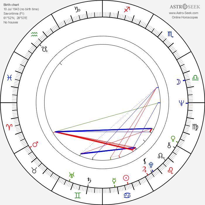 Tuija-Maija Niskanen - Astrology Natal Birth Chart