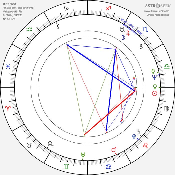 Tuija Piepponen - Astrology Natal Birth Chart