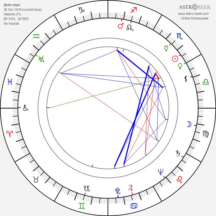 Tuire Orri - Astrology Natal Birth Chart