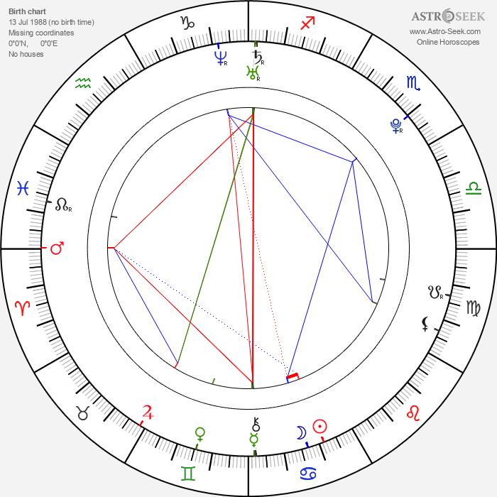 Tulisa Contostavlos - Astrology Natal Birth Chart