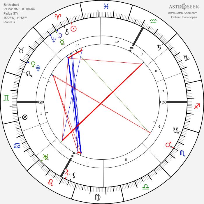 Tullio Levi-Civita - Astrology Natal Birth Chart