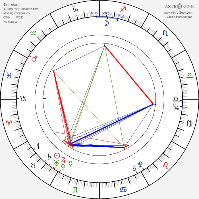 Tun Fei Mou - Astrology Natal Birth Chart