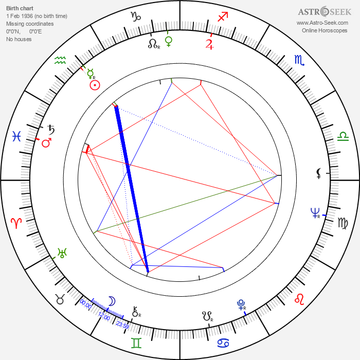 Tuncel Kurtiz - Astrology Natal Birth Chart