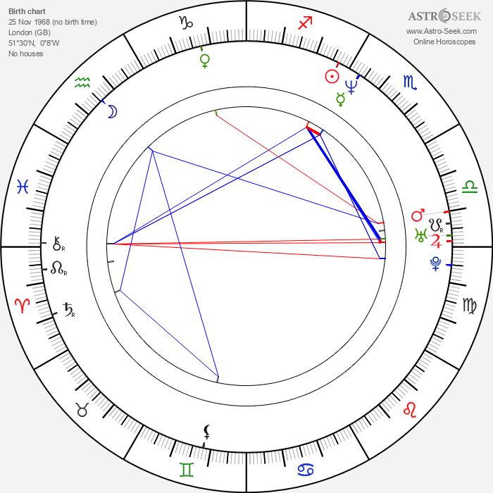 Tunde Baiyewu - Astrology Natal Birth Chart