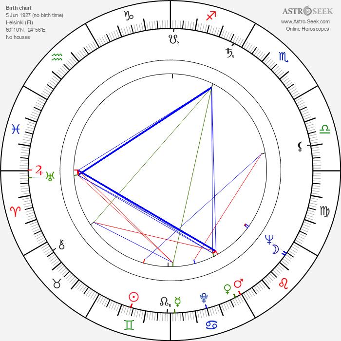 Tuomas Anhava - Astrology Natal Birth Chart