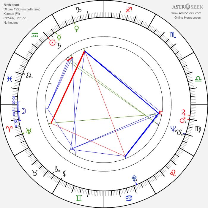 Tuomo Kattilakoski - Astrology Natal Birth Chart