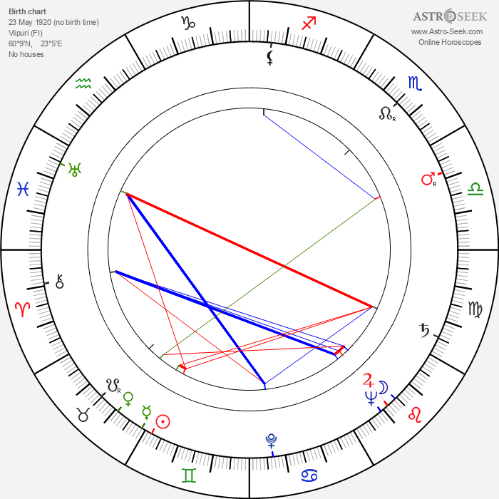 Tuovi Puupponen - Astrology Natal Birth Chart