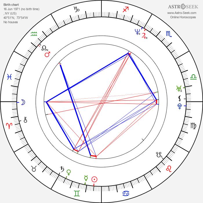 Tupac Shakur - Astrology Natal Birth Chart