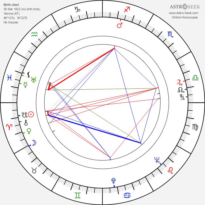 Turhan Bey - Astrology Natal Birth Chart