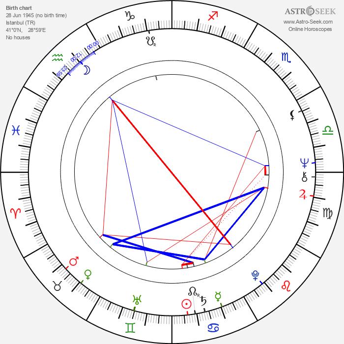Türkan Soray - Astrology Natal Birth Chart