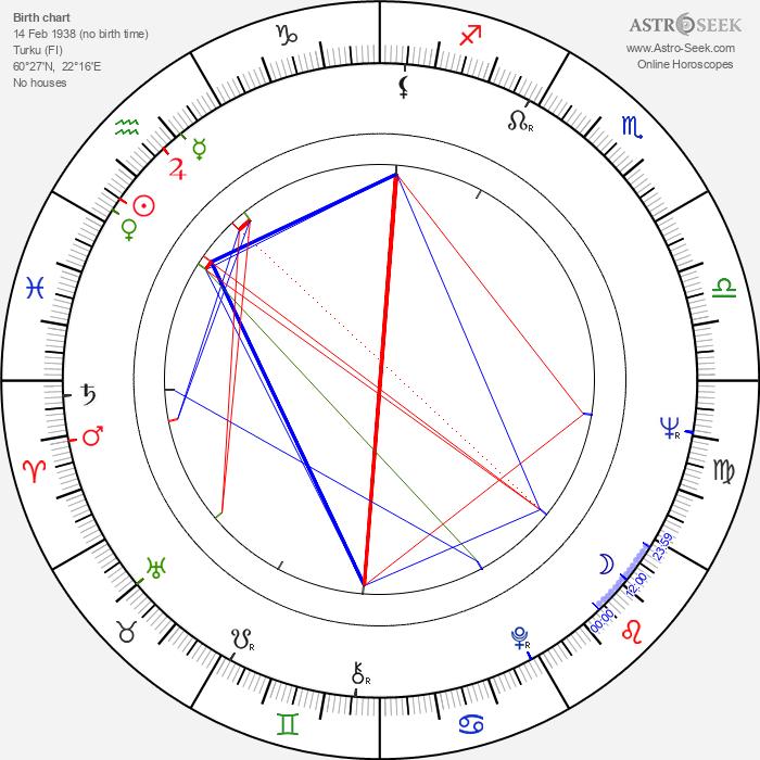 Turkka Lehtinen - Astrology Natal Birth Chart