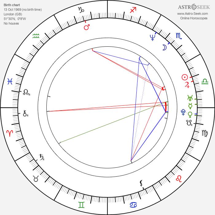 Tushka Bergen - Astrology Natal Birth Chart