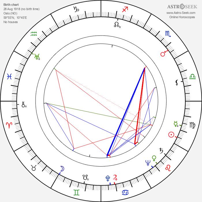 Tutte Lemkow - Astrology Natal Birth Chart