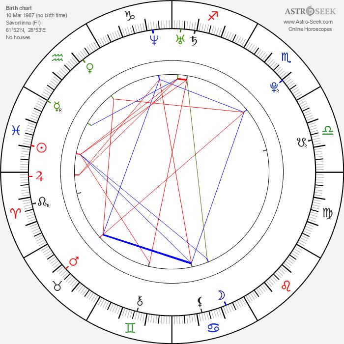 Tuukka Mikael Rask - Astrology Natal Birth Chart