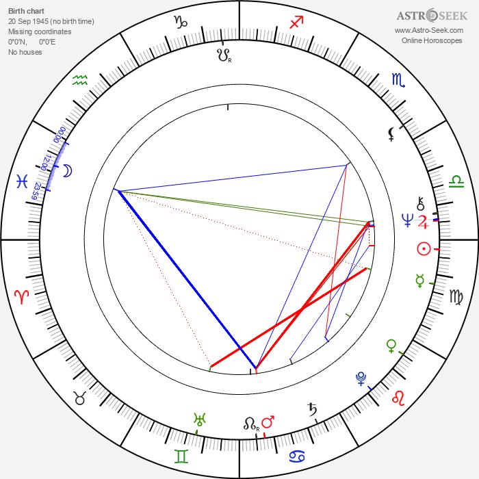 Tuula Källström - Astrology Natal Birth Chart