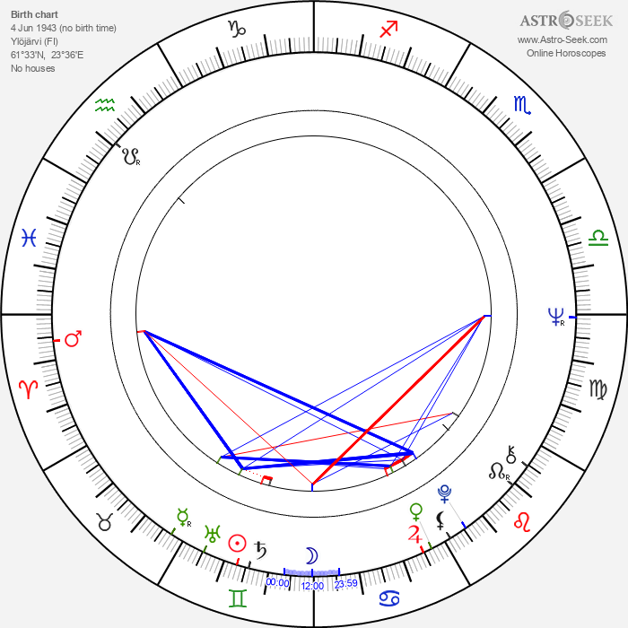 Tuula Keuru - Astrology Natal Birth Chart