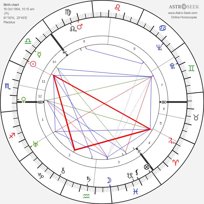 Tuuli Reijonen - Astrology Natal Birth Chart