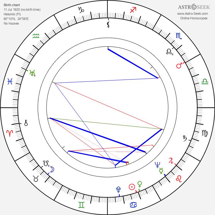 Tuulikki Pohjola - Astrology Natal Birth Chart