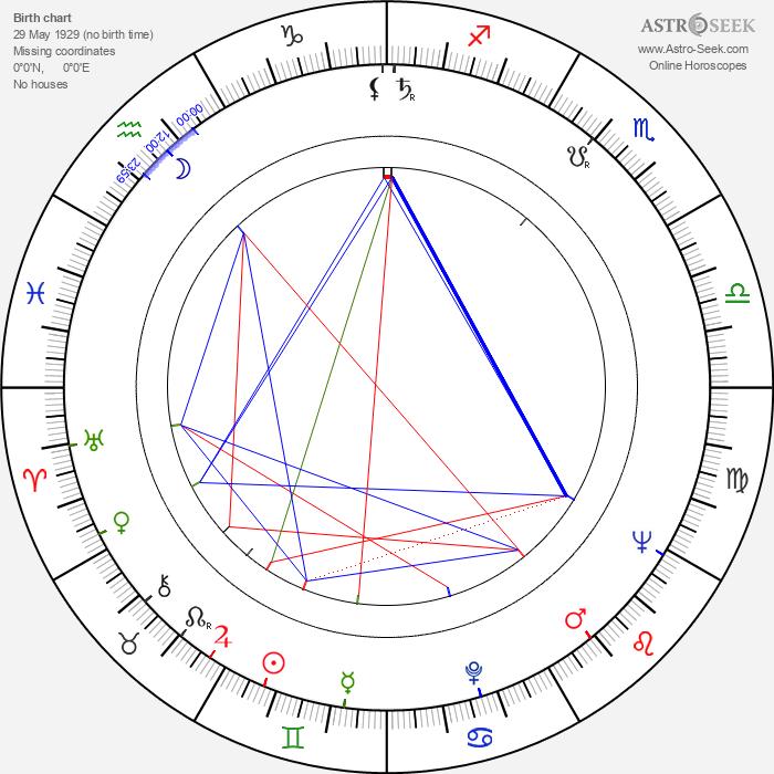 Tuulikki Schreck - Astrology Natal Birth Chart